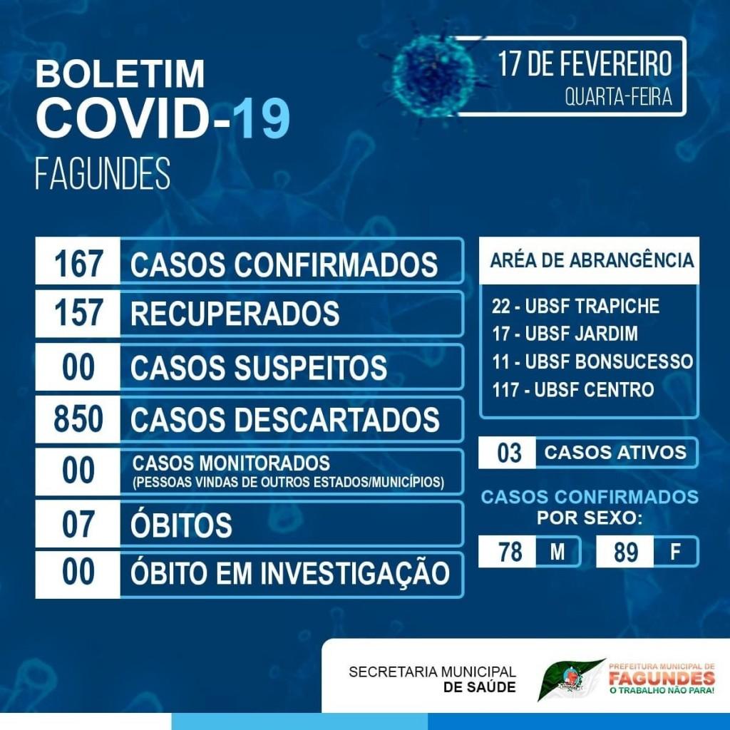 Atualização do Boletim COVID-19